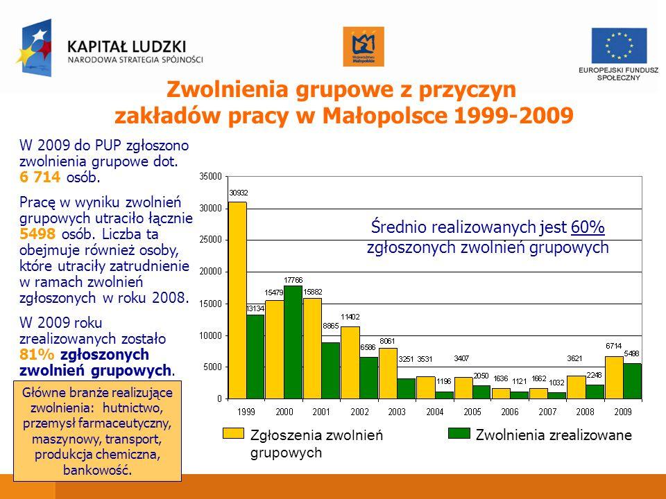 Zwolnienia grupowe z przyczyn zakładów pracy w Małopolsce 1999-2009