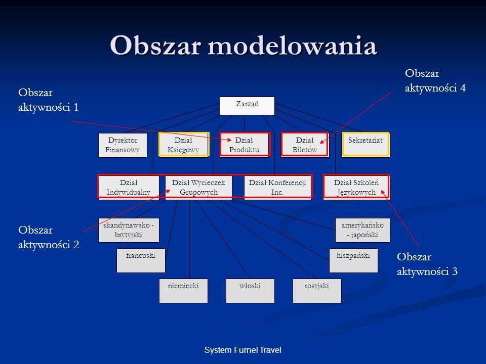 Obszar modelowania Obszar aktywności 4 Obszar aktywności 1