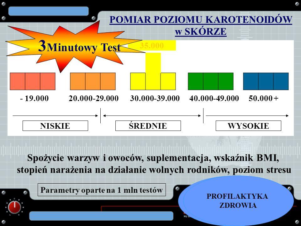 3Minutowy Test POMIAR POZIOMU KAROTENOIDÓW w SKÓRZE