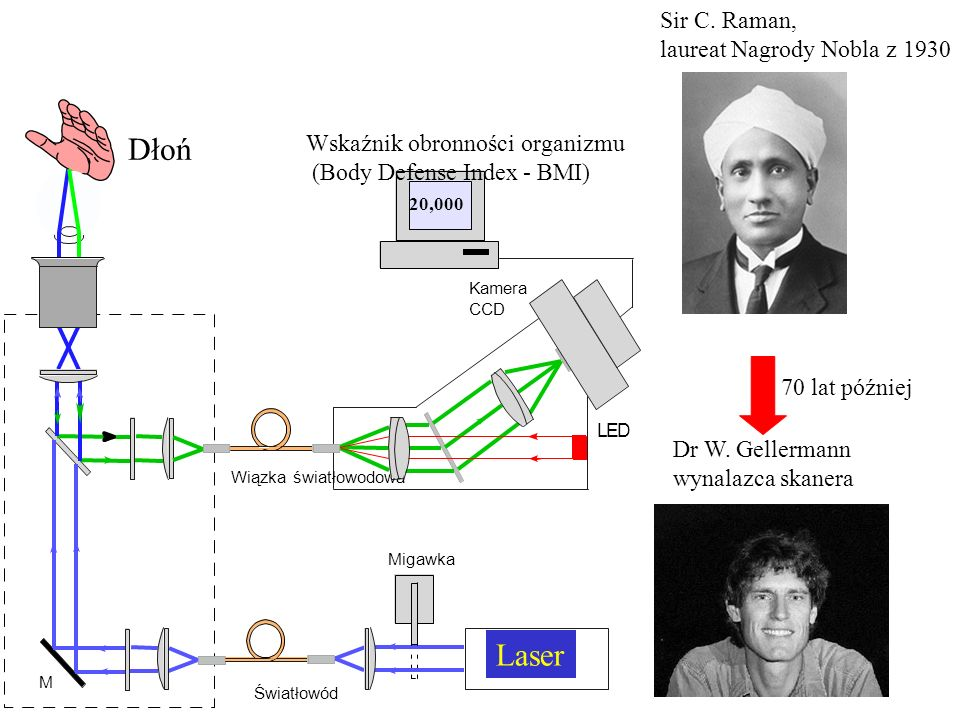 Dłoń Laser Sir C. Raman, laureat Nagrody Nobla z 1930