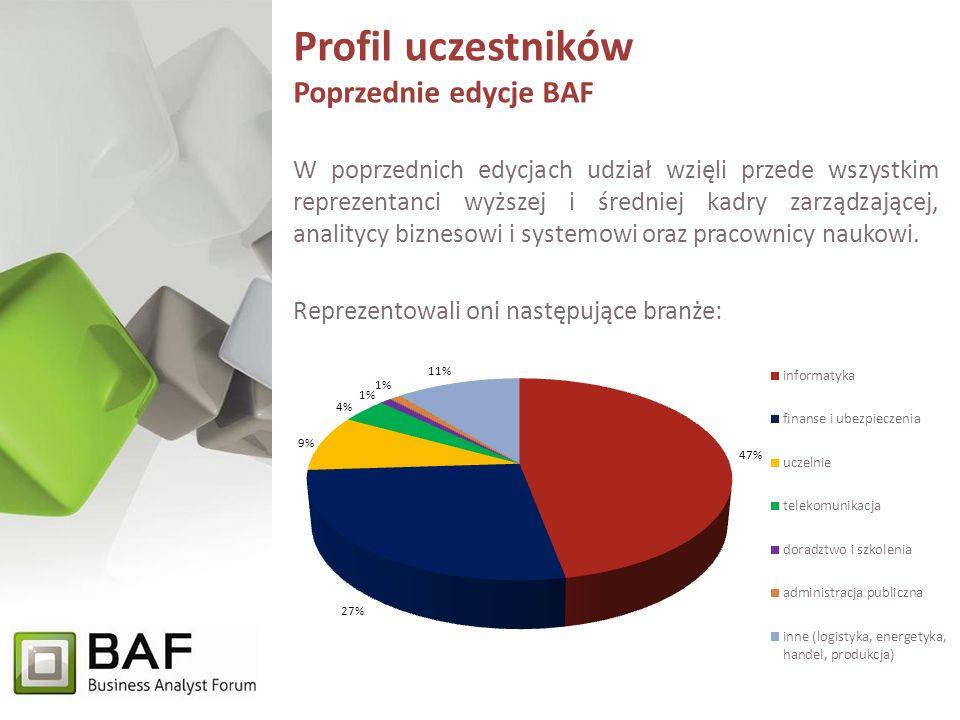 Profil uczestników Poprzednie edycje BAF