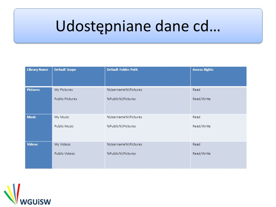 Udostępniane dane cd… Library Name Default Scope Default Folder Path