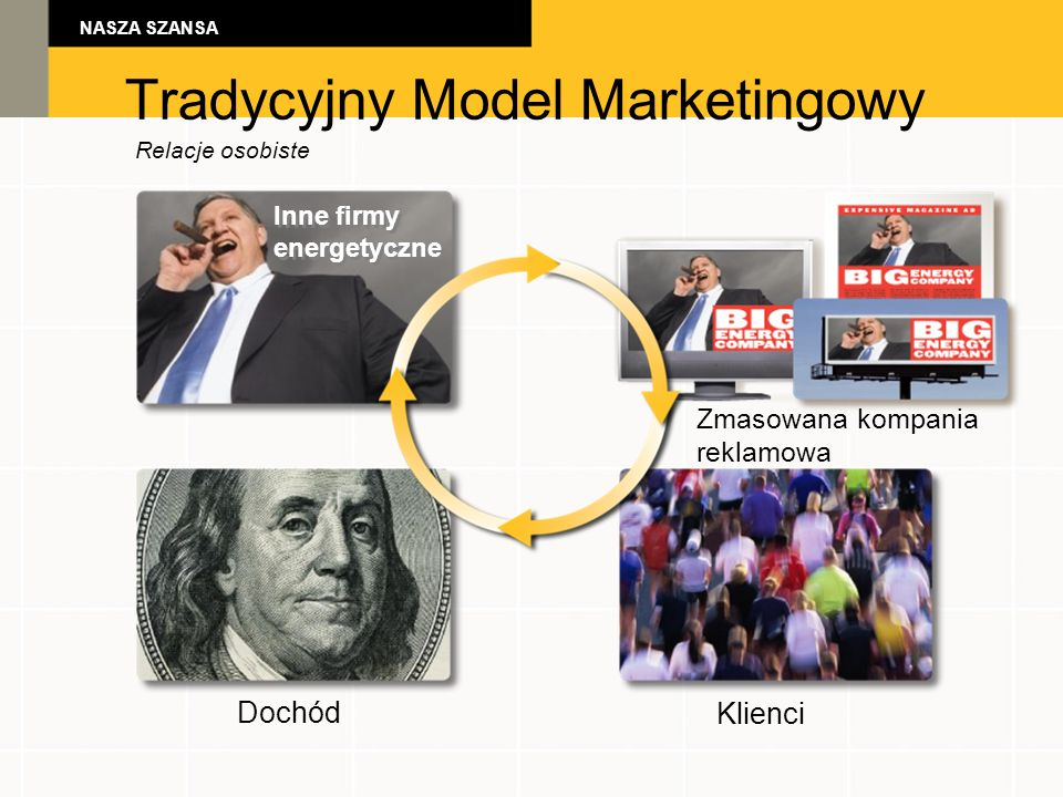 Tradycyjny Model Marketingowy