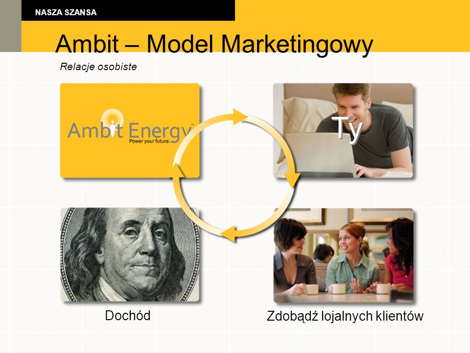 Ambit – Model Marketingowy