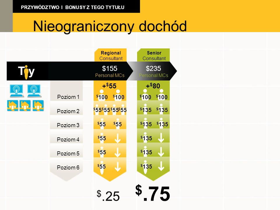 $.75 Unlimited Income Unlimited Income Nieograniczony dochód $.25 T y