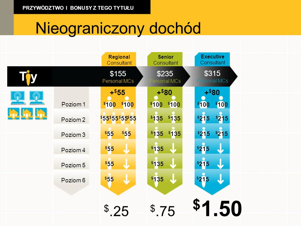 $1.50 Nieograniczony dochód Unlimited Income $.25 $.75 T y $155 $235