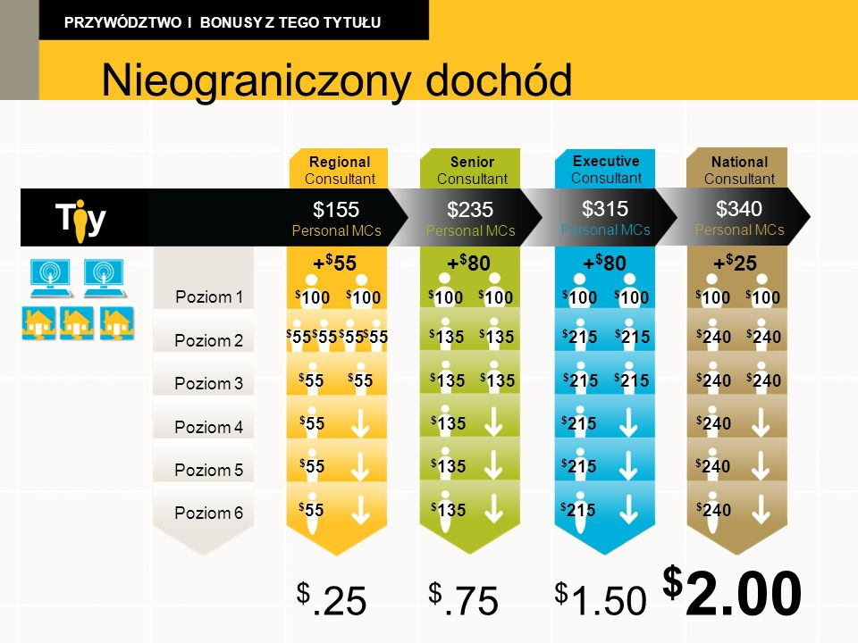 $2.00 Nieograniczony dochód Unlimited Income $.25 $.75 $1.50 T y $155