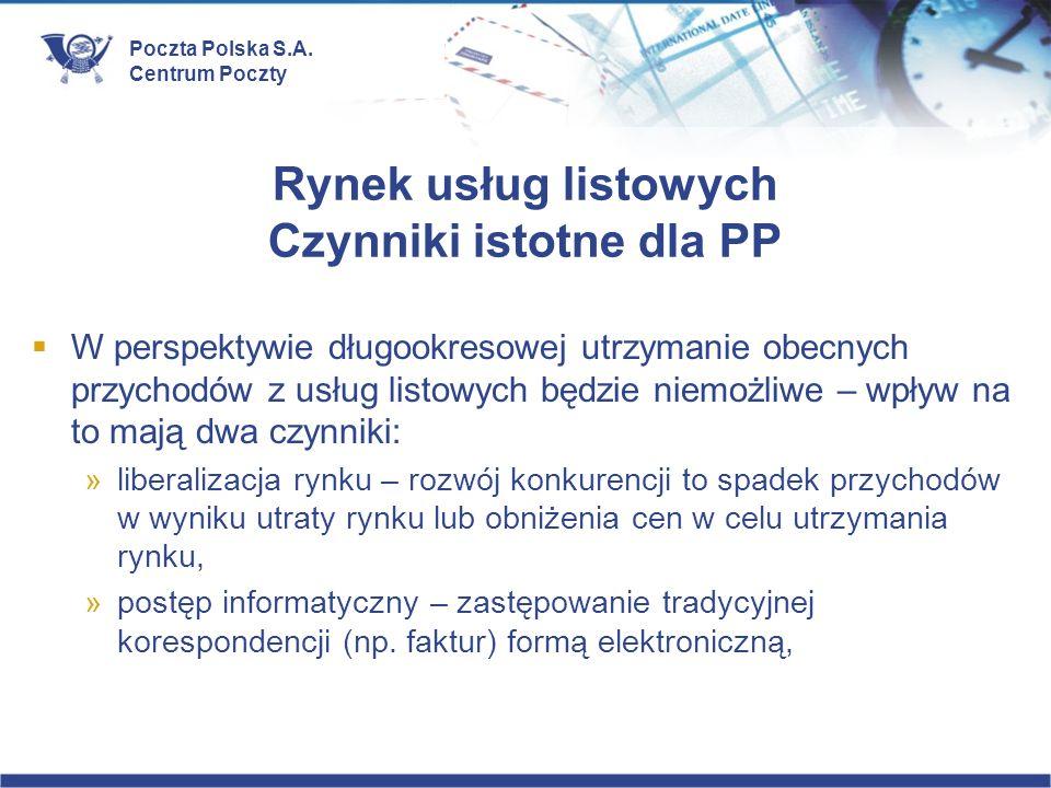 Rynek usług listowych Czynniki istotne dla PP