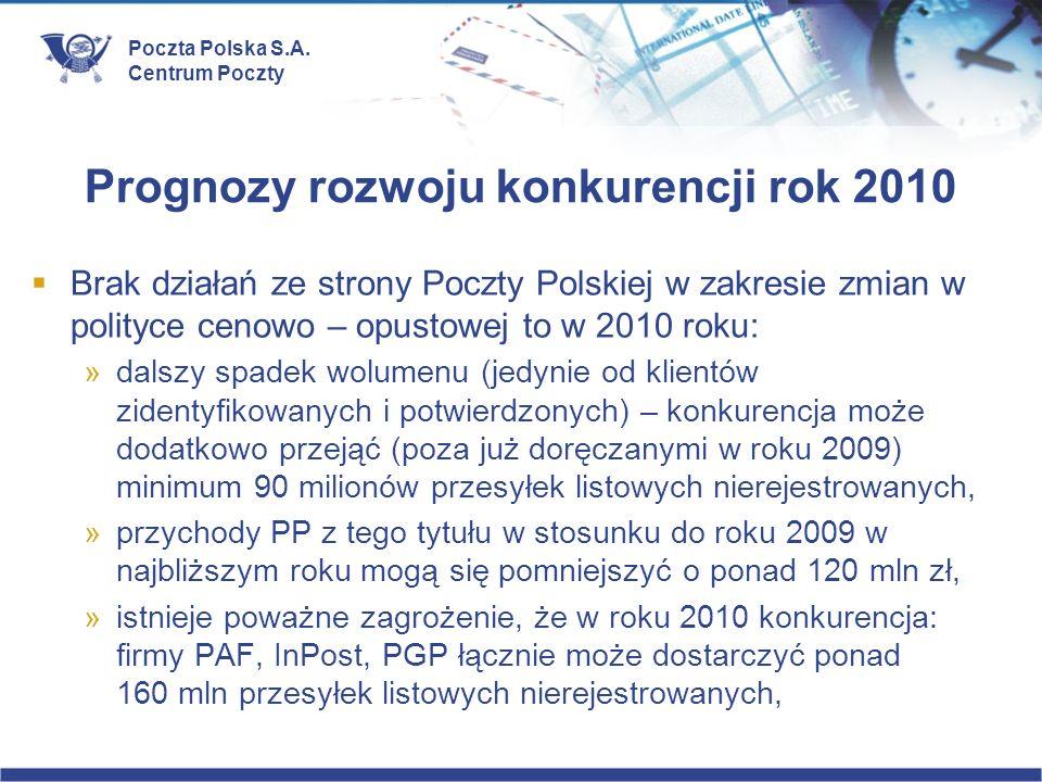 Prognozy rozwoju konkurencji rok 2010