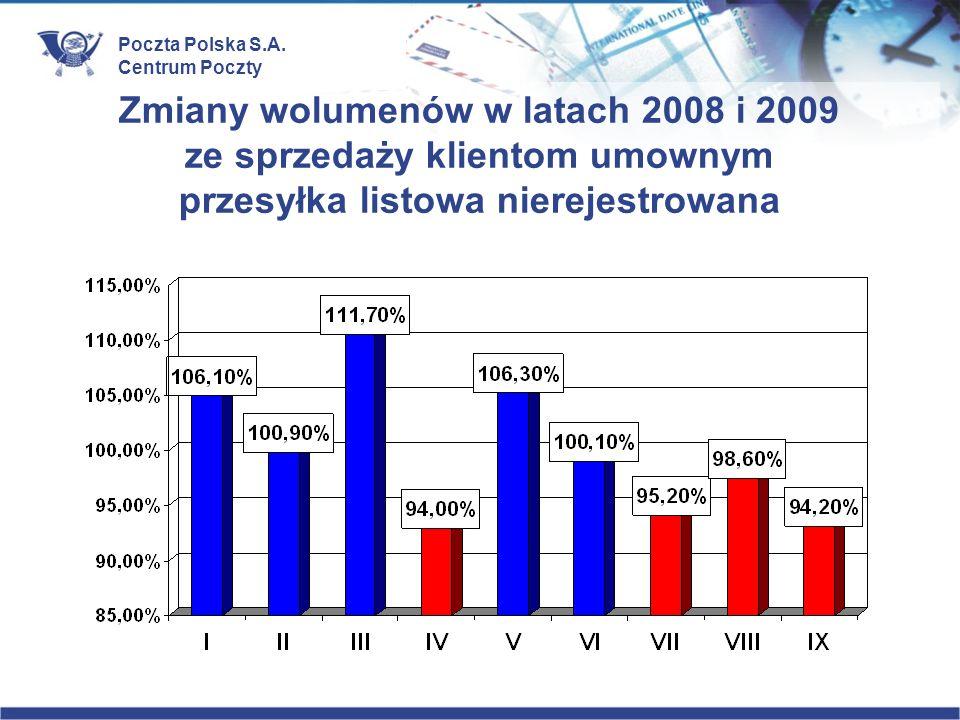 Zmiany wolumenów w latach 2008 i 2009 ze sprzedaży klientom umownym przesyłka listowa nierejestrowana