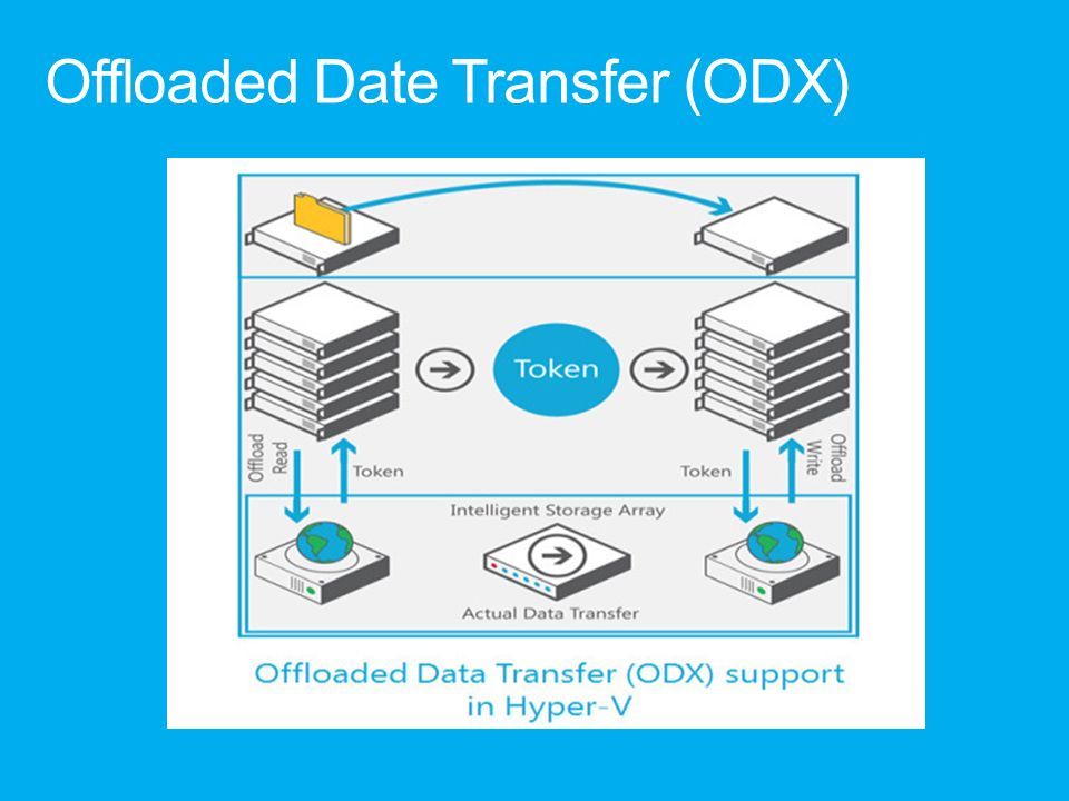 Offloaded Date Transfer (ODX)