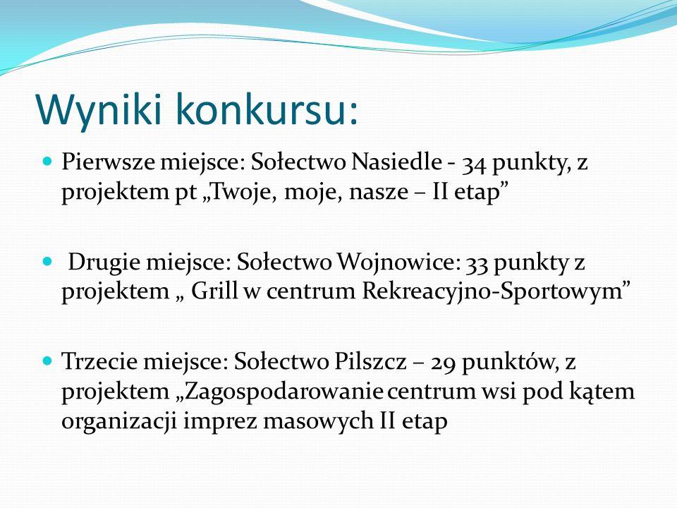 """Wyniki konkursu: Pierwsze miejsce: Sołectwo Nasiedle - 34 punkty, z projektem pt """"Twoje, moje, nasze – II etap"""