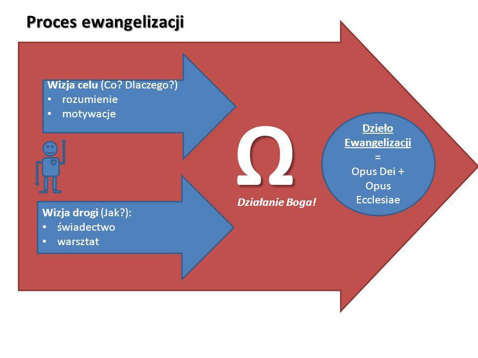 Ω Proces ewangelizacji Wizja celu (Co Dlaczego ) rozumienie motywacje