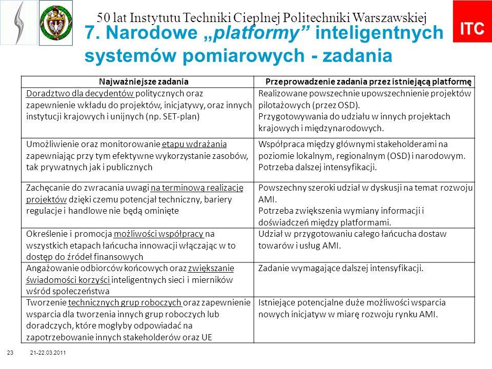 """7. Narodowe """"platformy inteligentnych systemów pomiarowych - zadania"""