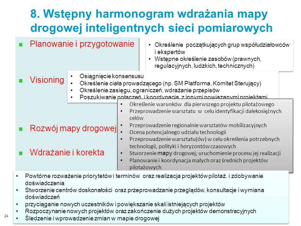 8. Wstępny harmonogram wdrażania mapy drogowej inteligentnych sieci pomiarowych
