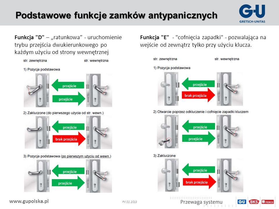 Podstawowe funkcje zamków antypanicznych