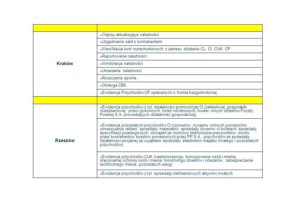 Kraków Odpisy aktualizujące należności. Uzgadnianie sald z kontrahentami. Weryfikacja kont rozrachunkowych z zakresu działania CL, CI, CUK, CP.