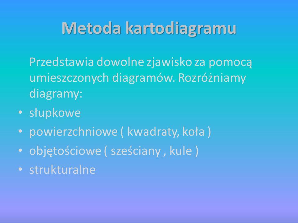 Metoda kartodiagramu Przedstawia dowolne zjawisko za pomocą umieszczonych diagramów. Rozróżniamy diagramy: