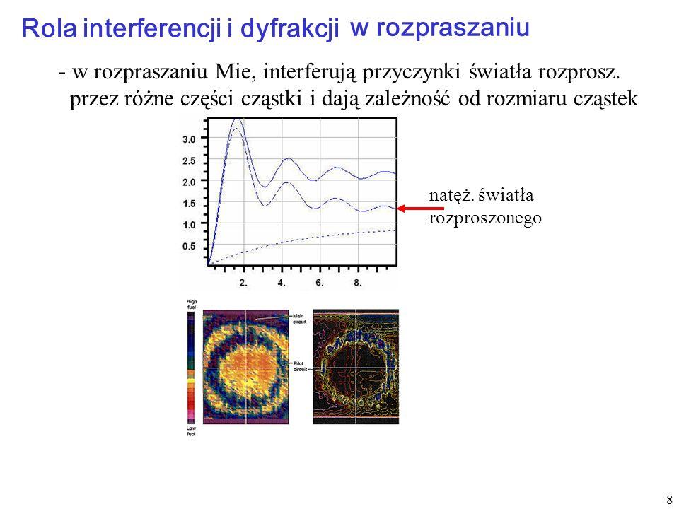 Rola interferencji i dyfrakcji
