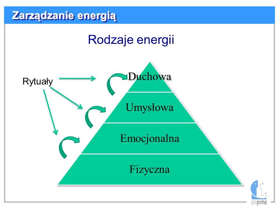 Rodzaje energii Duchowa Umysłowa Emocjonalna Fizyczna