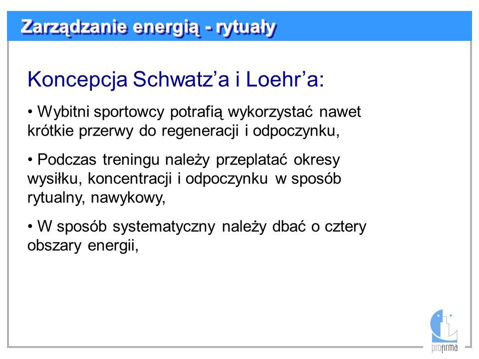 Koncepcja Schwatz'a i Loehr'a: