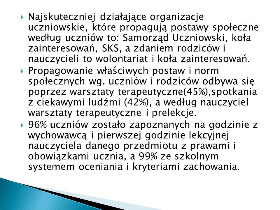 Najskuteczniej działające organizacje uczniowskie, które propagują postawy społeczne według uczniów to: Samorząd Uczniowski, koła zainteresowań, SKS, a zdaniem rodziców i nauczycieli to wolontariat i koła zainteresowań.