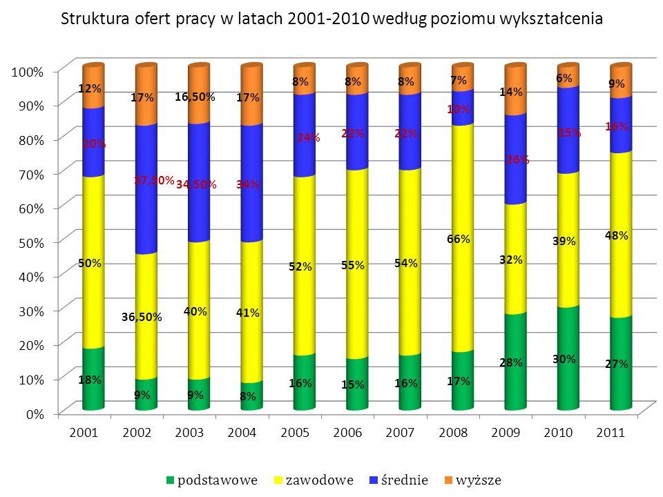 Struktura ofert pracy w latach 2001-2010 według poziomu wykształcenia