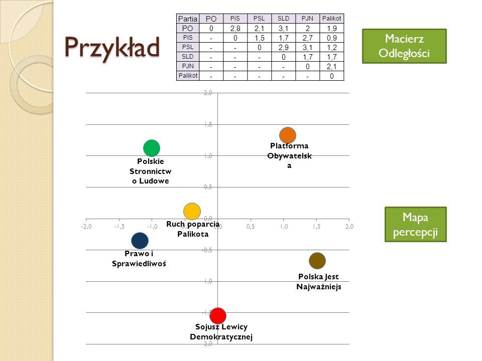 Przykład Macierz Odległości Mapa percepcji Partia PO 2,8 2,1 3,1 2 1,9