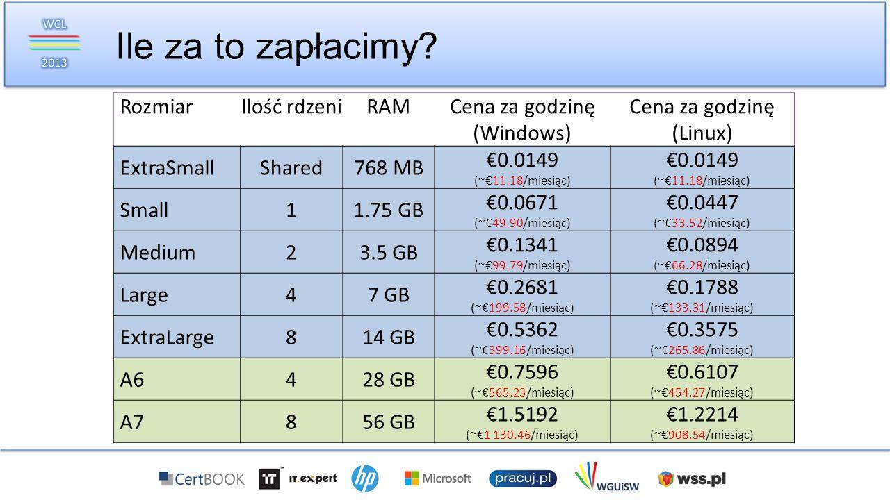 Ile za to zapłacimy Rozmiar Ilość rdzeni RAM