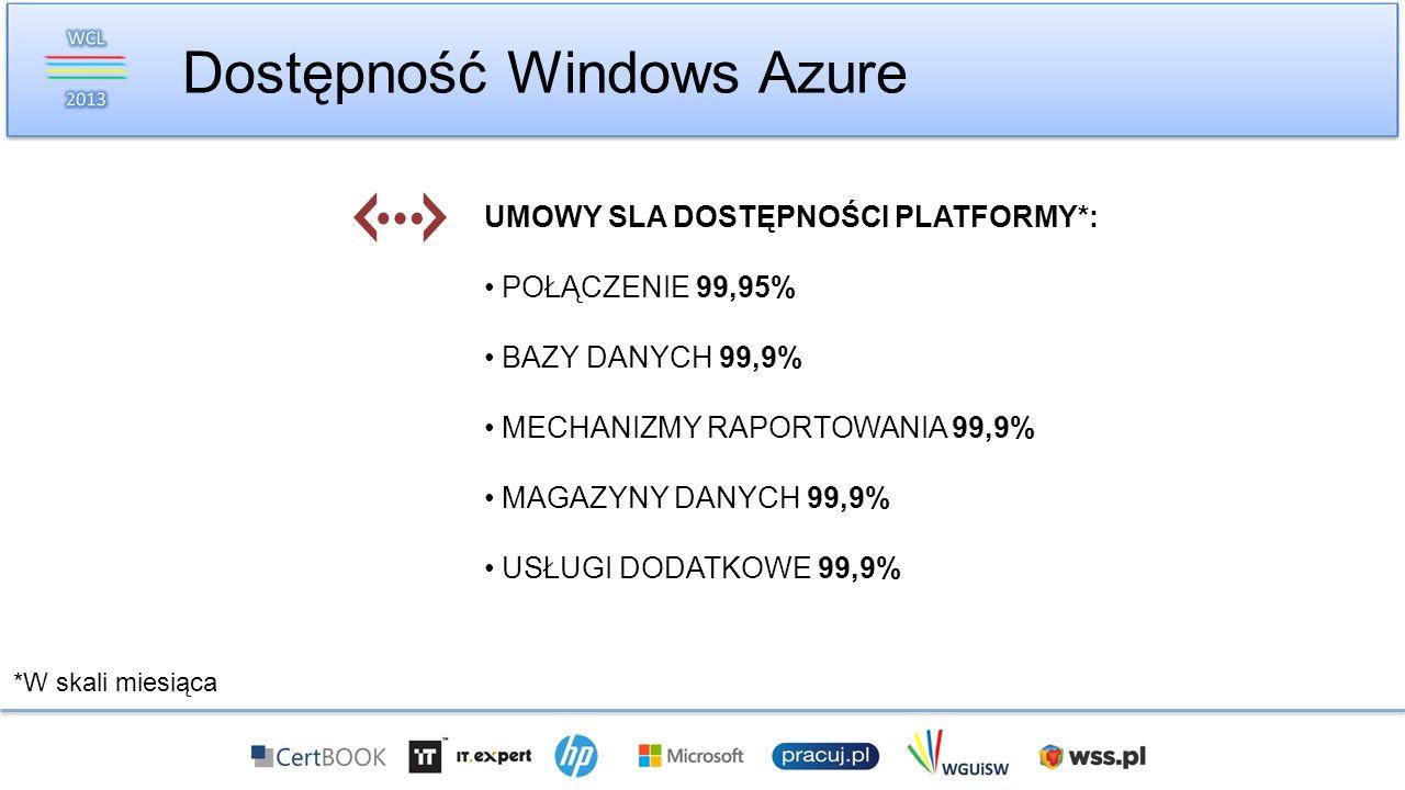 Dostępność Windows Azure