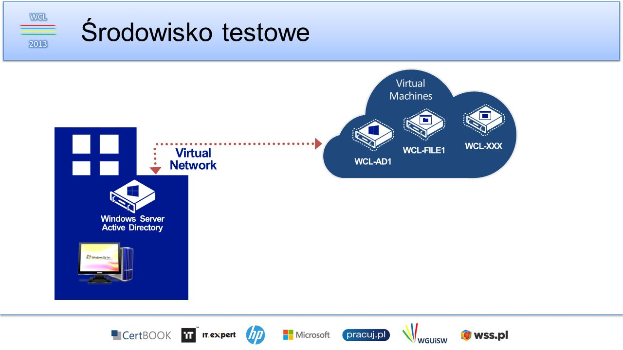 Windows Server Active Directory