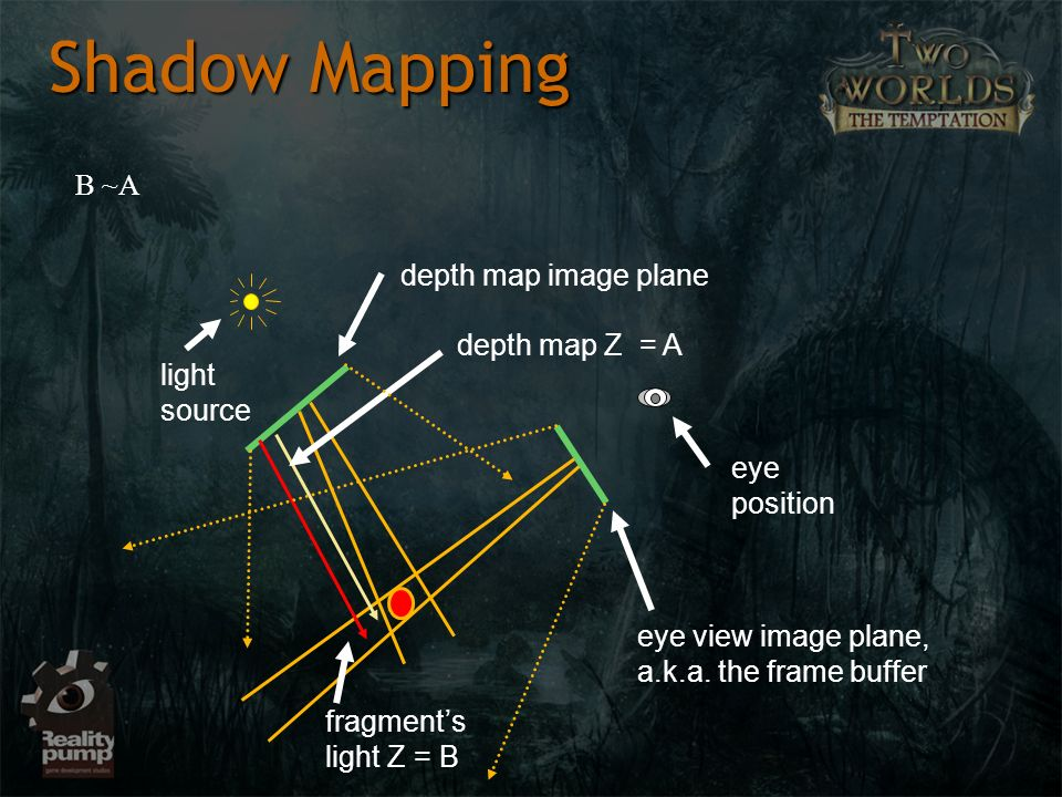 Shadow Mapping B ~A depth map image plane depth map Z = A light source