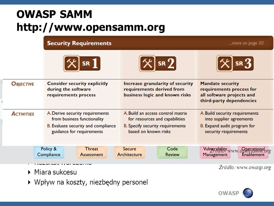 OWASP SAMM http://www.opensamm.org