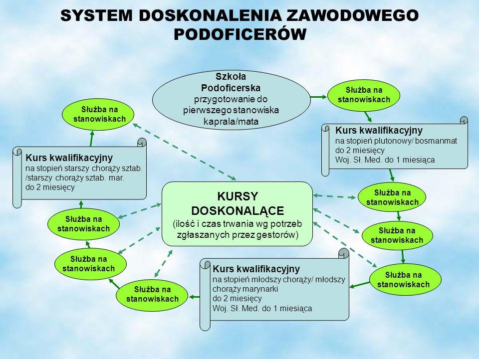 SYSTEM DOSKONALENIA ZAWODOWEGO PODOFICERÓW