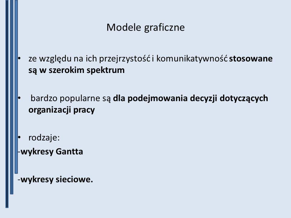 Modele graficzne ze względu na ich przejrzystość i komunikatywność stosowane są w szerokim spektrum.