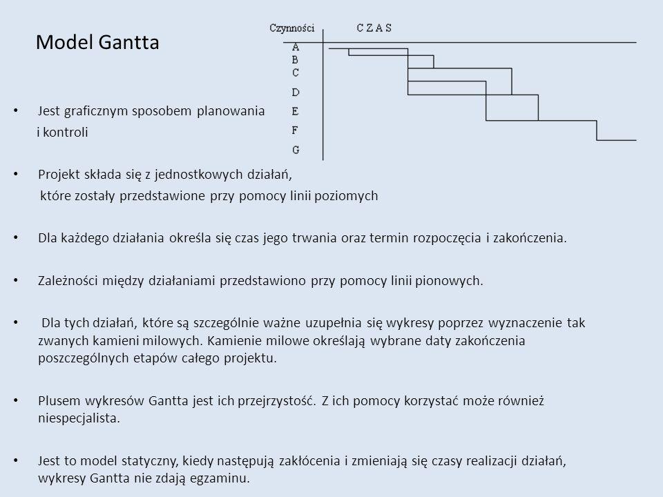 Model Gantta Jest graficznym sposobem planowania i kontroli