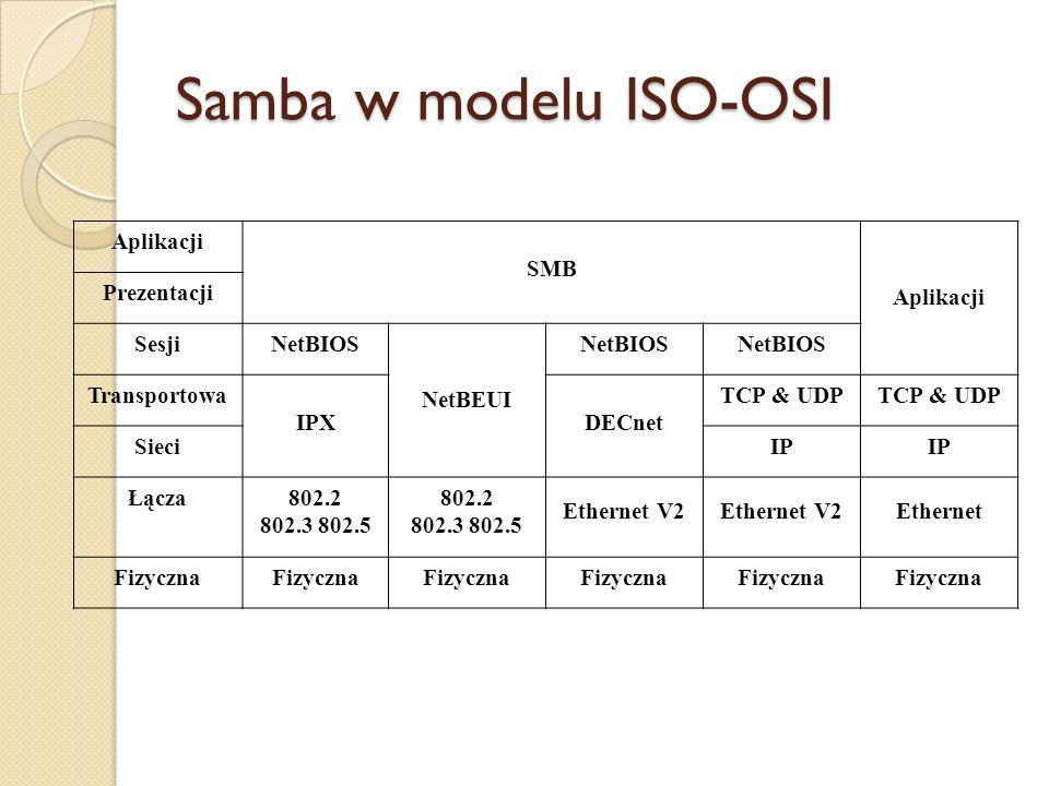 Samba w modelu ISO-OSI Aplikacji SMB Prezentacji Sesji NetBIOS NetBEUI