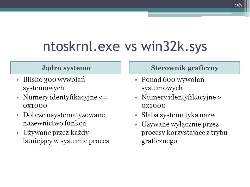 ntoskrnl.exe vs win32k.sys