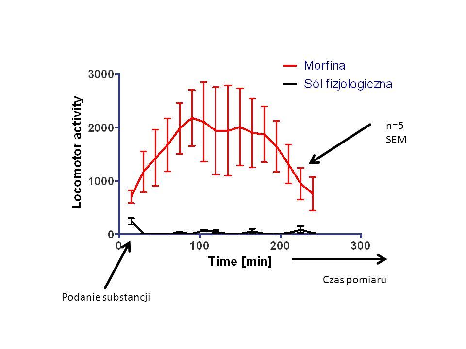 n=5 SEM Czas pomiaru Podanie substancji