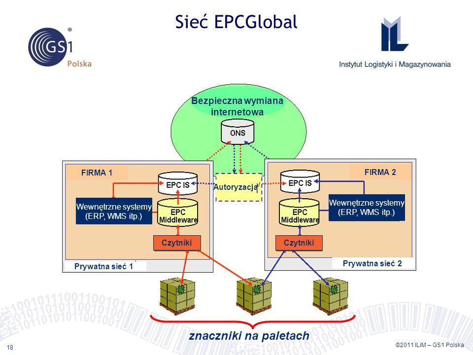 Sieć EPCGlobal znaczniki na paletach Bezpieczna wymiana internetowa