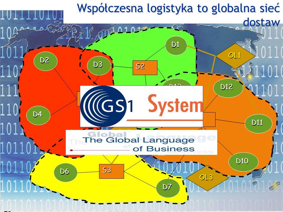 Współczesna logistyka to globalna sieć dostaw