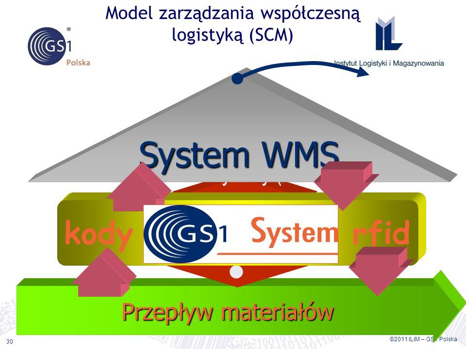Model zarządzania współczesną logistyką (SCM)