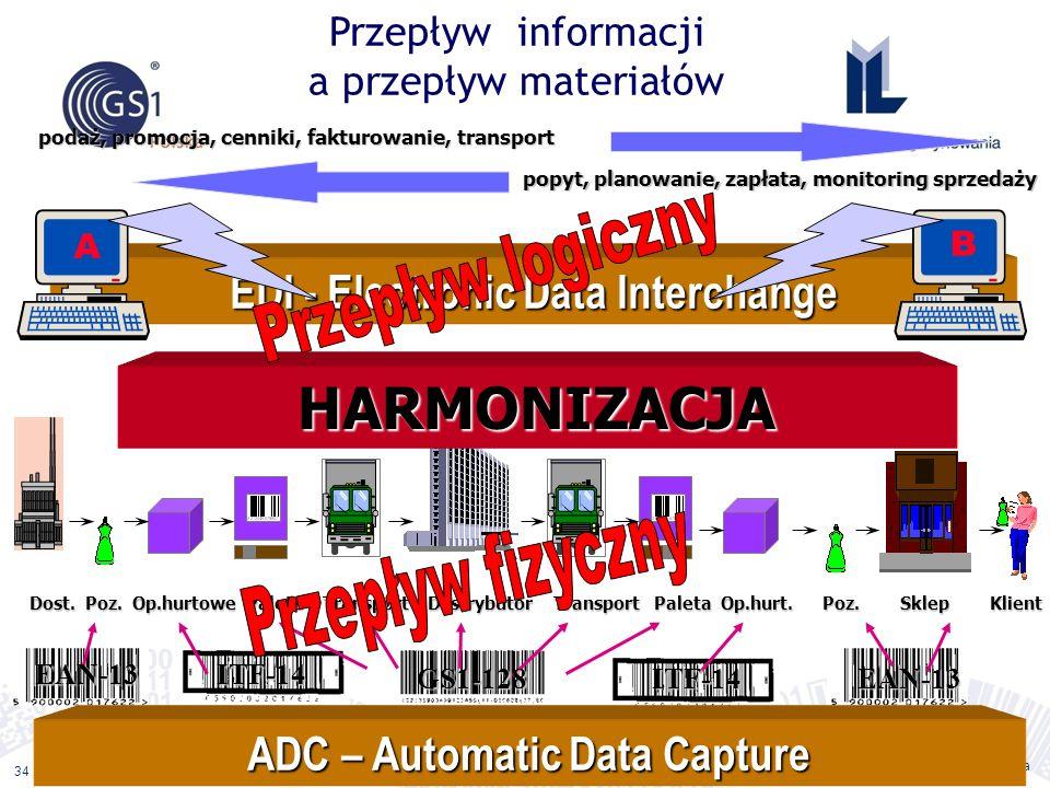 Przepływ informacji a przepływ materiałów