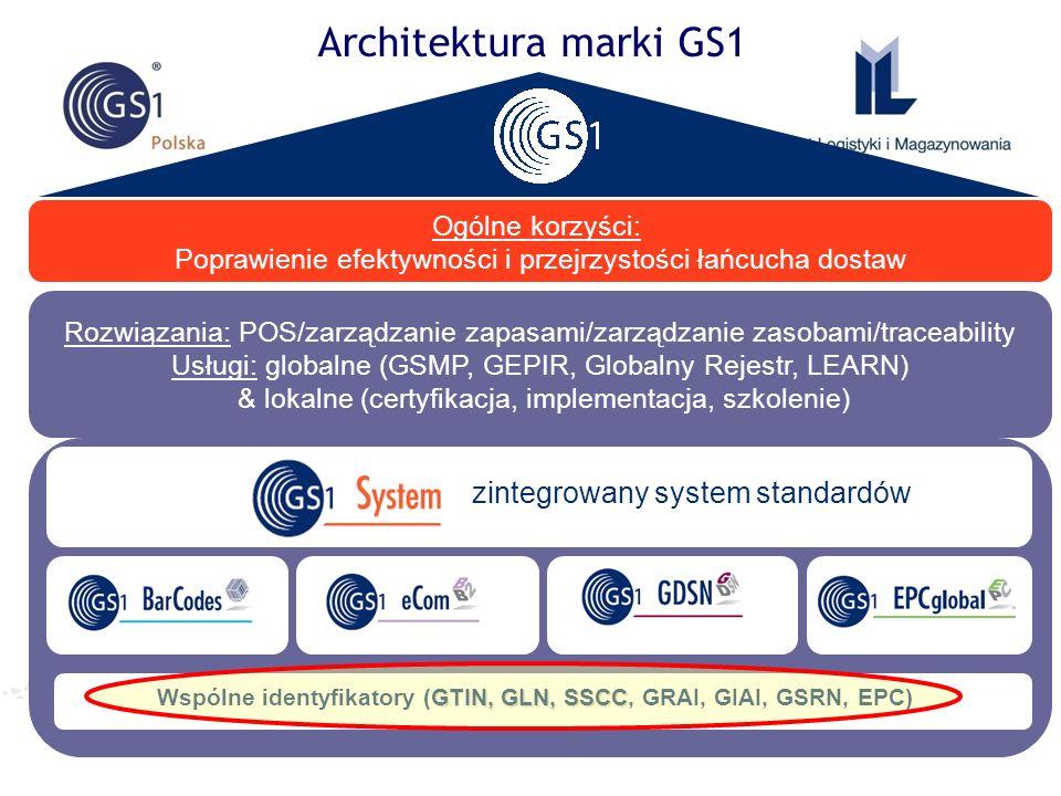 Wspólne identyfikatory (GTIN, GLN, SSCC, GRAI, GIAI, GSRN, EPC)