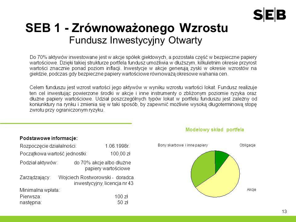 SEB 1 - Zrównoważonego Wzrostu Fundusz Inwestycyjny Otwarty