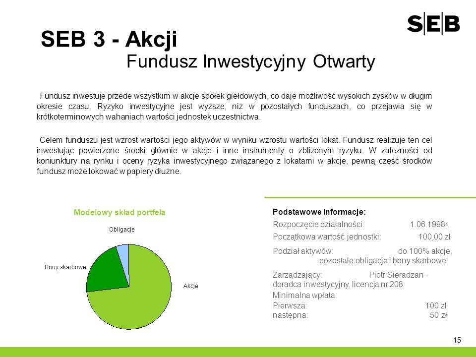 SEB 3 - Akcji Fundusz Inwestycyjny Otwarty