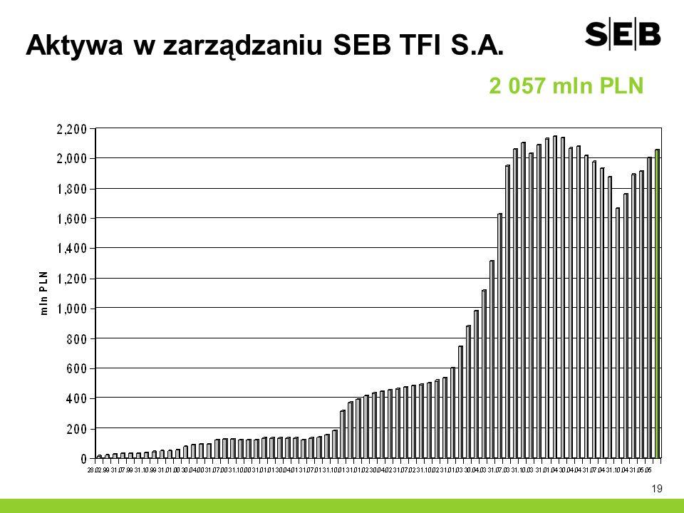 Aktywa w zarządzaniu SEB TFI S.A.