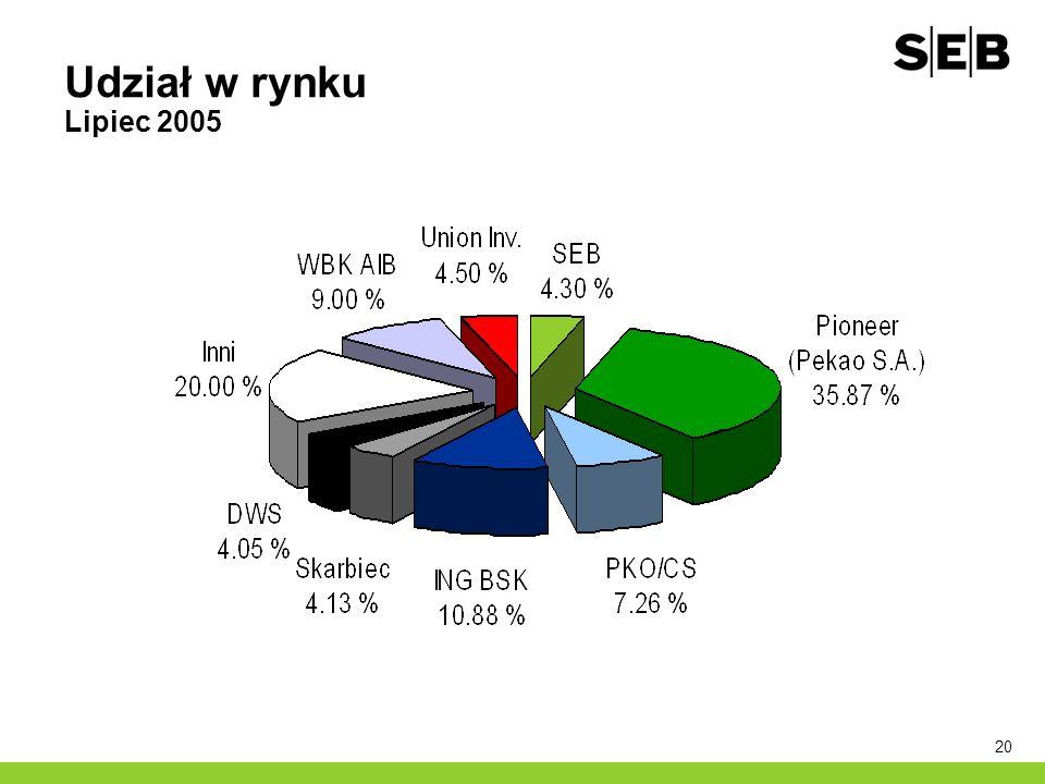 2017-03-28 Udział w rynku Lipiec 2005 Prezentacja dla przedsiębiorstw