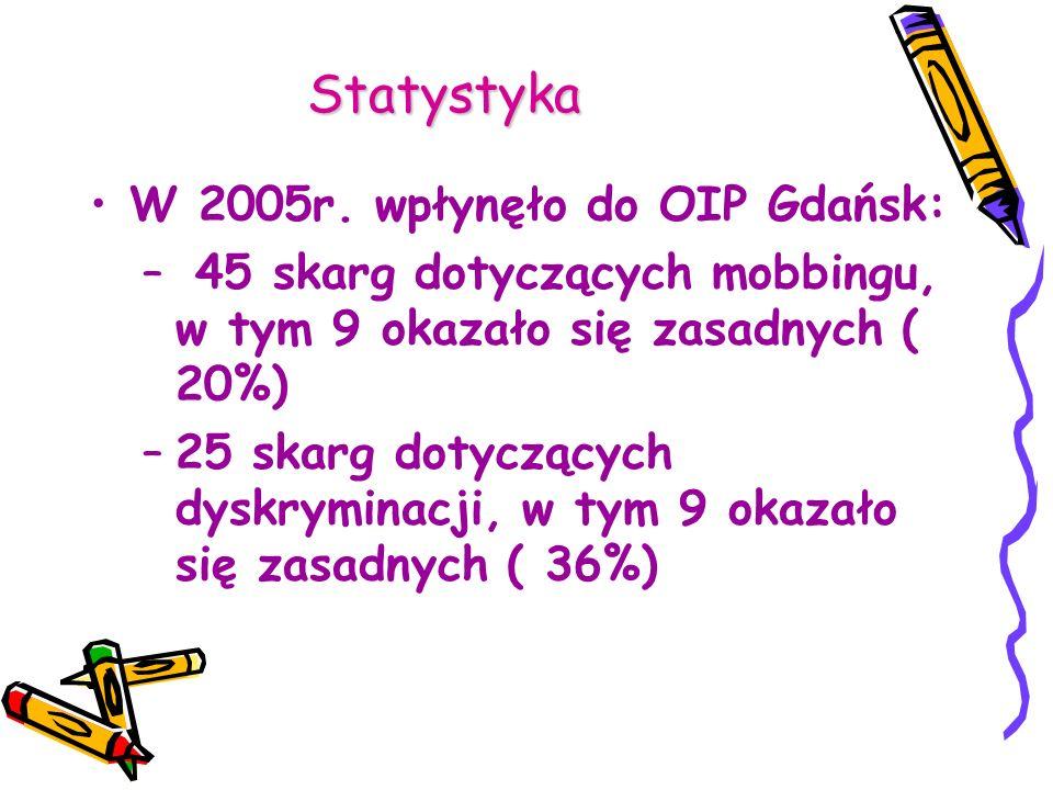 Statystyka W 2005r. wpłynęło do OIP Gdańsk: