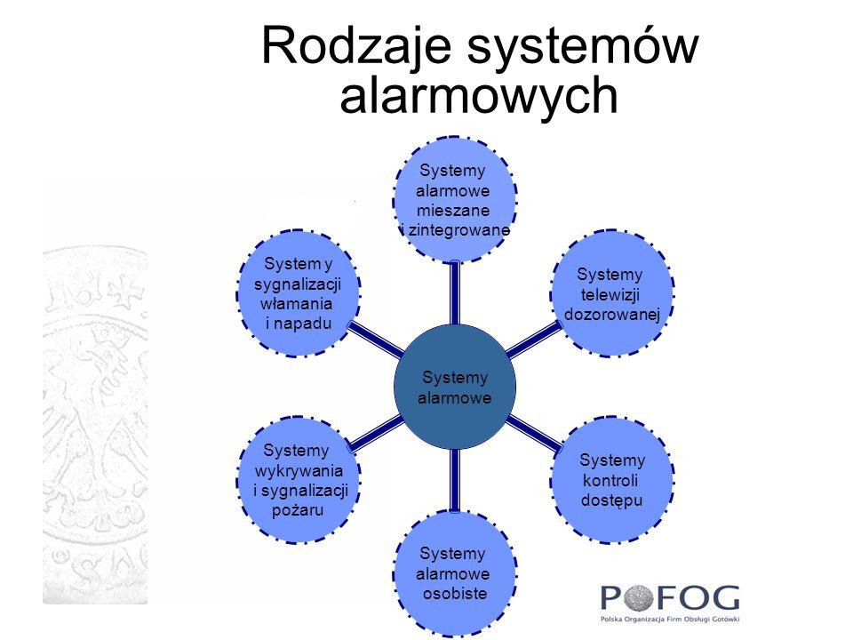 Rodzaje systemów alarmowych
